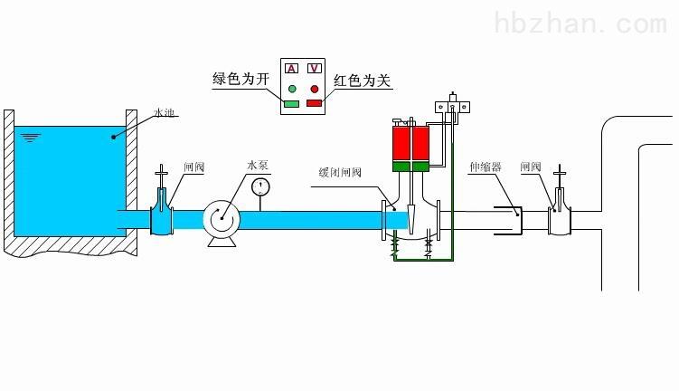 多功能水力控制节电阀