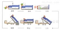 垃圾站改造新型设备、地埋压缩设备