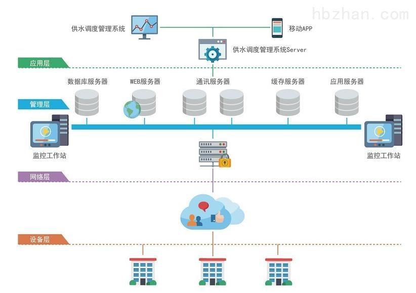 环境在线监测及智能运维服务系统