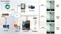城市积水解决方案 水位监测 平台监控