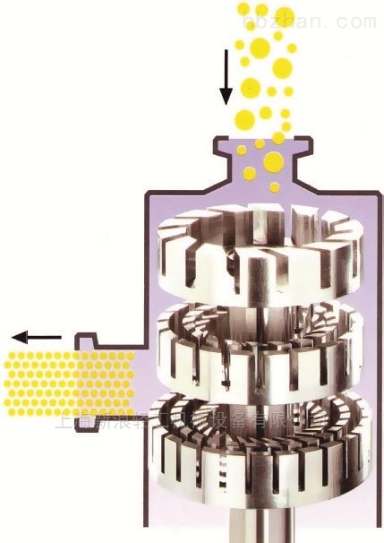 德國進口化工級納米材料混合分散機