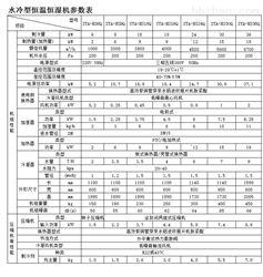 SYHF-7.5Q淮北风冷恒温恒湿机批发报价