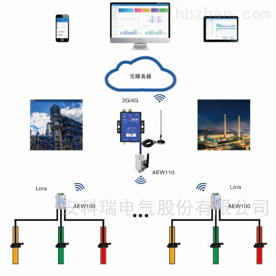 软件平台安全用电监管平台能耗云平台