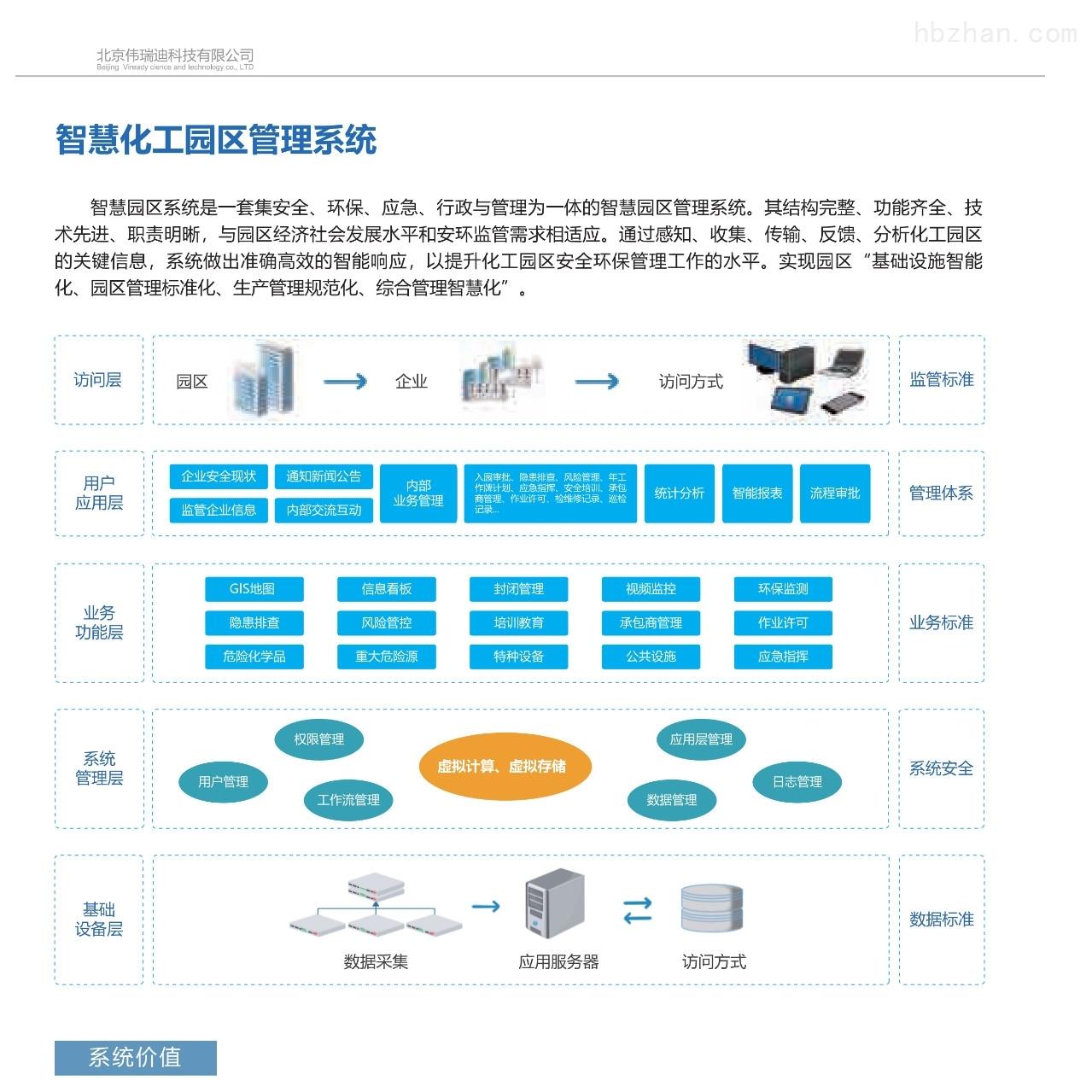 智慧園區信息安全管理系統