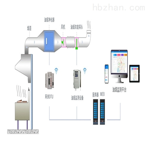 油烟在线监测系统生产厂家