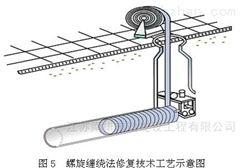 螺旋缠绕法管道非开挖修复