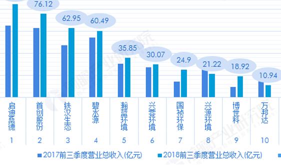 2018中国臭水体治理企业竞争现状及发展趋势分析 启迪桑德优势凸显 兴蓉环境获利能力最强【组图】