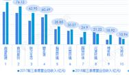 2018中國臭水體治理企業競爭現狀及發展趨勢分析 啟迪桑德優勢凸顯 興蓉環境獲利能力最強【組圖】