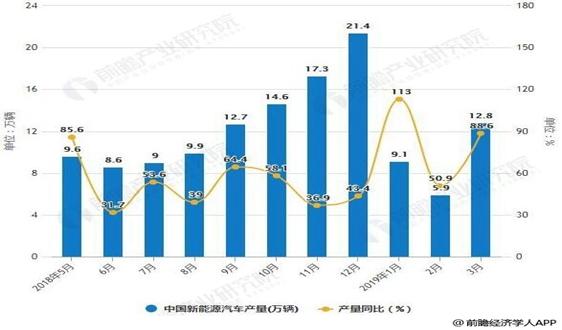 """2019年中國新能源汽車行業市場現狀及前景分析 """"後補貼時代""""優化格局提振需求"""