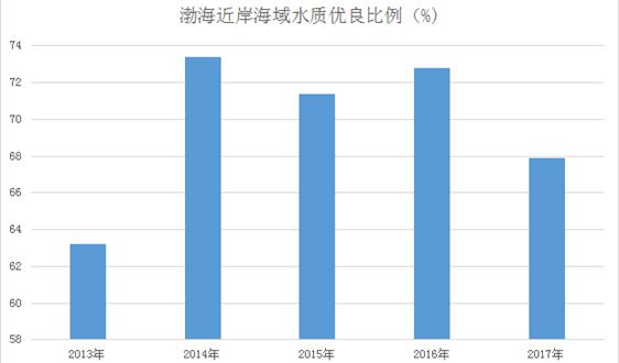 3年期限將滿 渤海治汙攻堅行動加快步伐