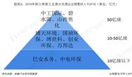 2018年中国工业废博顺信誉棋牌行业市场竞争格局分析 中工国际、碧水源、山西焦化领先
