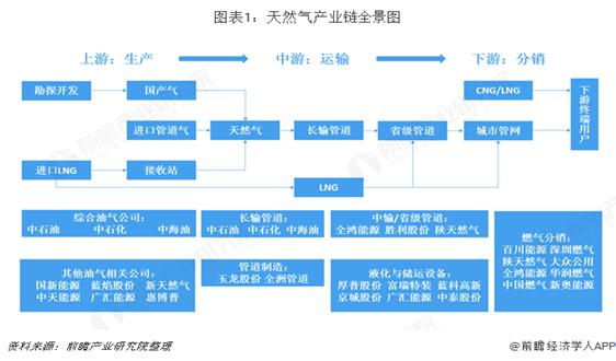預見2019:《2019年中國天然氣產業全景圖譜》(附產業現狀、競爭格局、發展前景)
