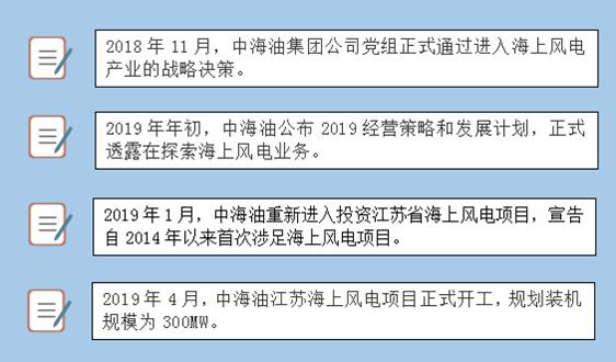 正式回归!中海油携新公司再战风电市场