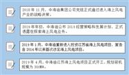 正式回歸!中海油攜新公司再戰風電市場