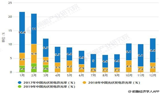 2019年中國光伏行業市場現狀及發展前景分析 降低成本將成為行業發展關鍵驅動力