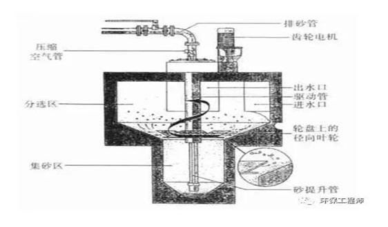 關于污水沉砂池知識點匯總及設計參數總結!