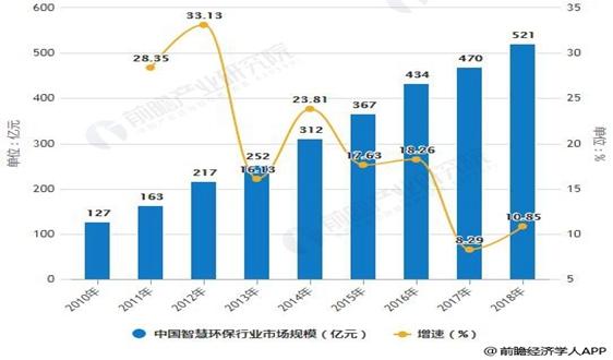 """2018年中國智慧betway必威體育app官網行業市場分析:未來市場增長空間巨大,""""硬軟件""""協同方向發展"""