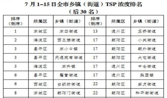 北京市生態環境局通報7月1日-15日鄉鎮(街道)大氣粗顆粒物濃度排名