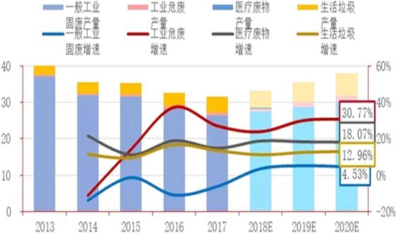【招商银行|环保行业】固废处理将拉动环保行业进入新一轮发展(2019年7月)