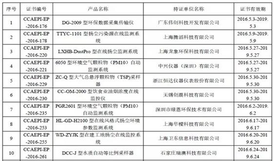 环境监测仪器设备环保产品认证获证单位名录(八)