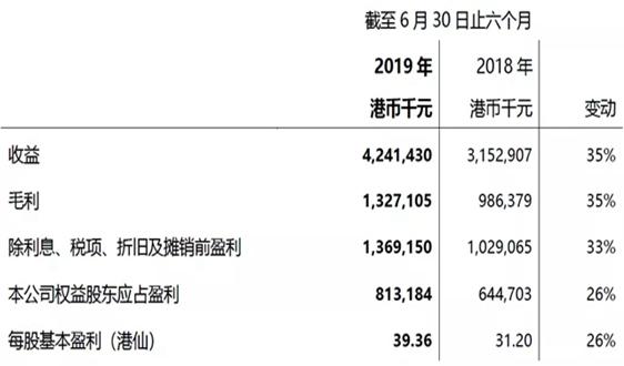 光大綠色betway必威體育app官網公布2019年中期業績