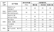 聚焦27个重点项目 浙江钢铁超低排放实施计划来了