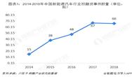 2018年中国新能源汽车行业投资、兼并重组分析 行业投融资热度不减,下游成为主要投资方向