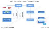 2019年上海垃圾分类行业发展现状分析 无害化处理已达100% 垃圾计量收费制度建设中