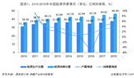 十张图带你看2018年中国能源市场发展情况