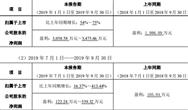 环保上市企业2019年前三季度业绩预告(3)