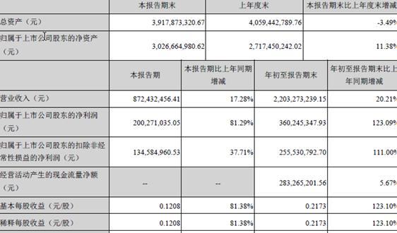 净利润2亿元,同比增长81.29%,华测检测第三季度报喜