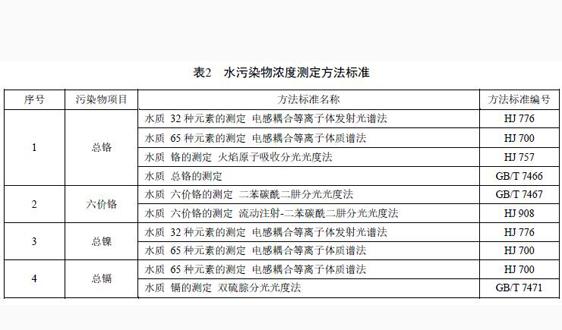 浙江:《电镀水污染物排放标准(报批稿)》