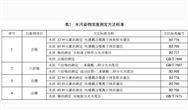 浙江:《電鍍水汙染物排放標準(報批稿)》