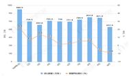 2019年10月中國天然氣進口量及金額增長情況分析