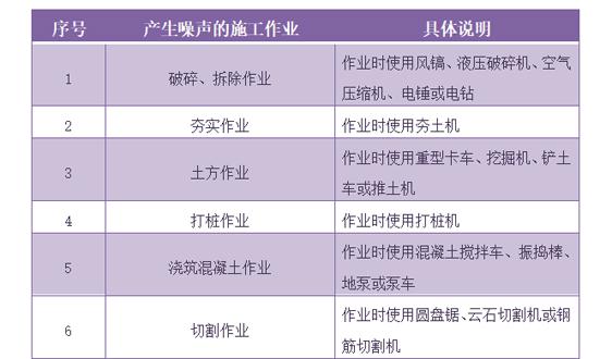 北京征求夜间噪声污染防治意见 10类施工将为此埋单