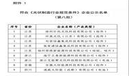 工信部:36家光伏企業被擬撤銷行業規範名單!