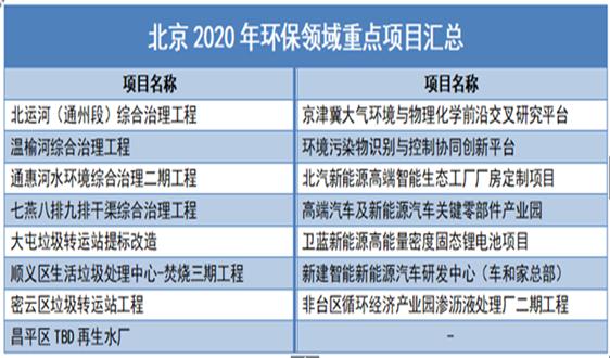 盘点2020年7省市环保重点项目 这两大板块热度不减