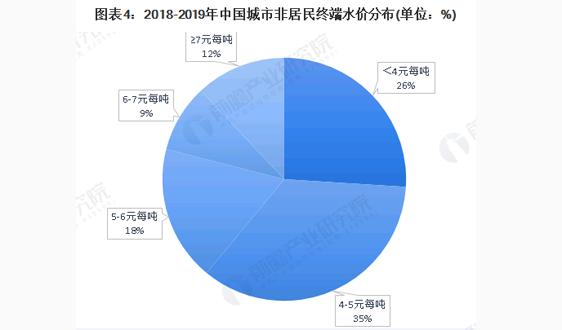 2020年中国水务行业市场发展现状分析 水价组成复杂 不同用水定价差异较大【组图】