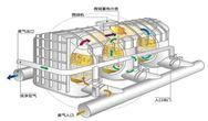 VOCs废气焚烧系统RTO炉切换阀的分类及使用