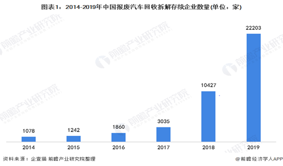 2020年中国报废汽车回收行业市场发展现状分析 规模进一步扩大【组图】