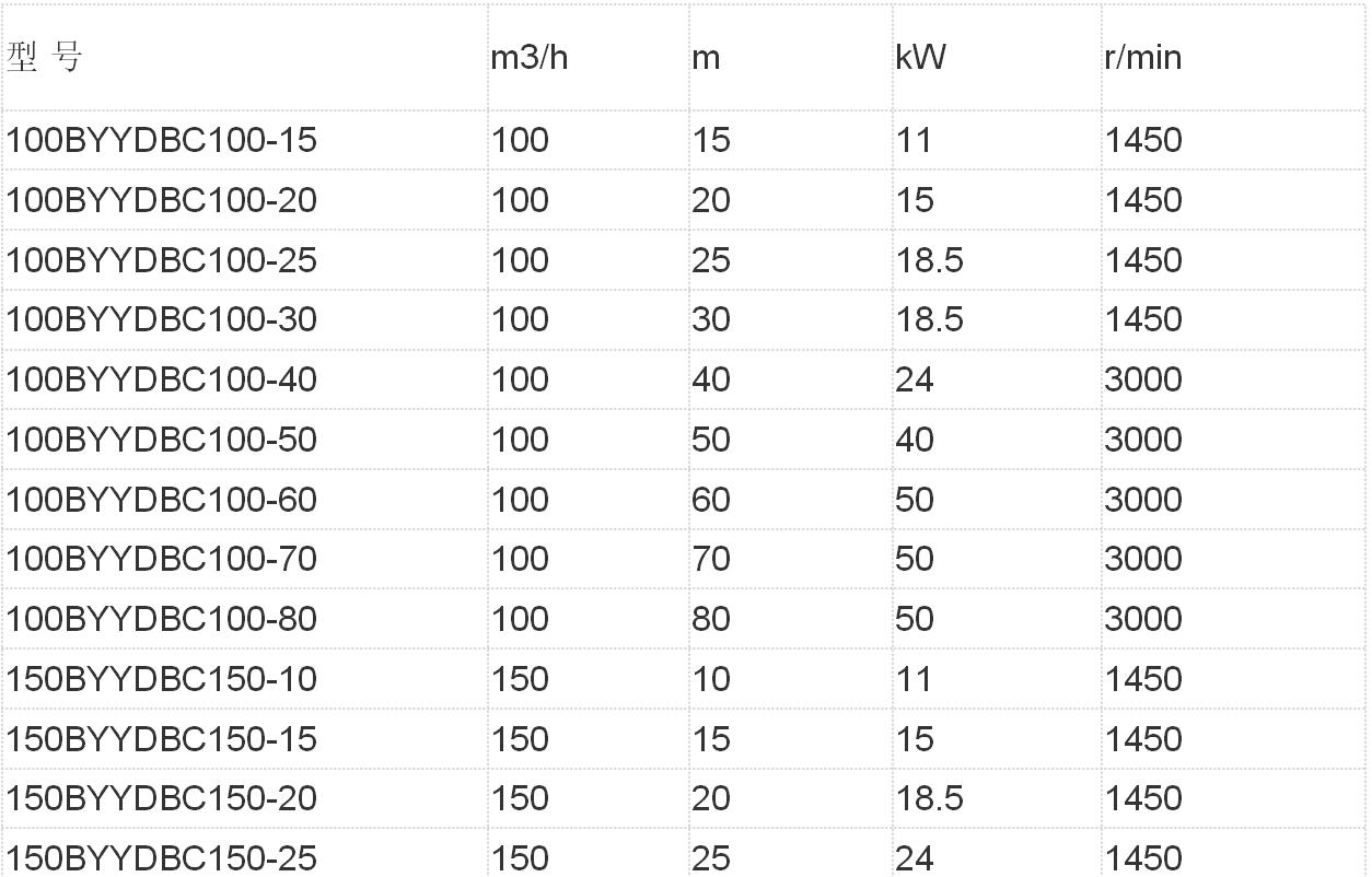 4寸柴油机水泵参数表