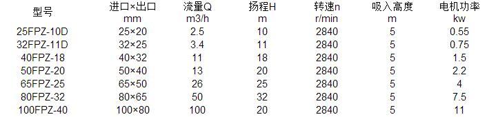 FPZ自吸泵參數表