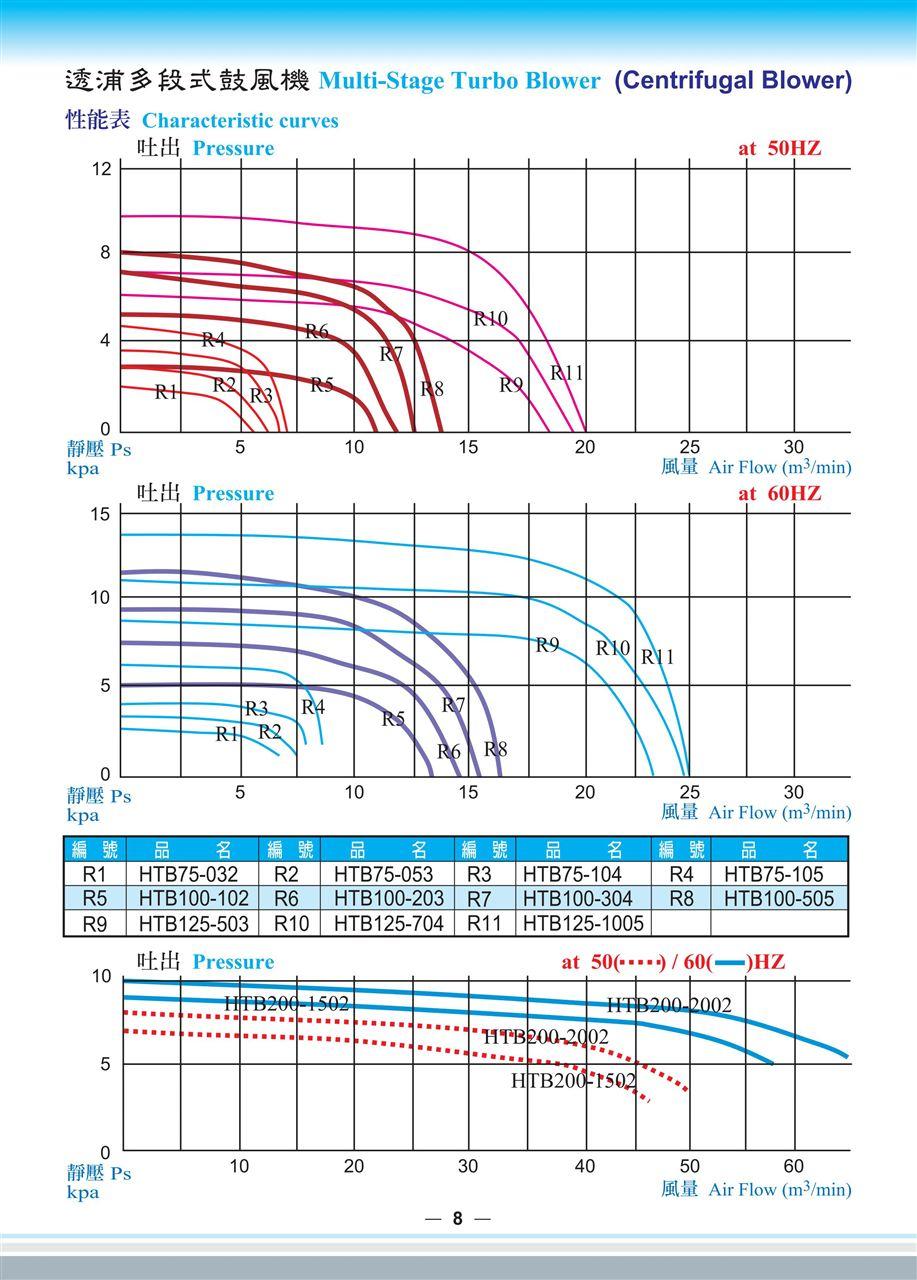 全风HTB风机性能参数