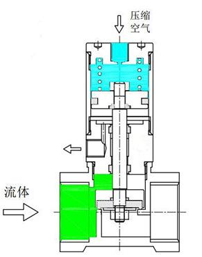Q22HD气控阀结构图