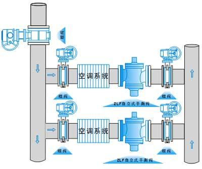 ZLF自力式平衡阀安装示意图.jpg