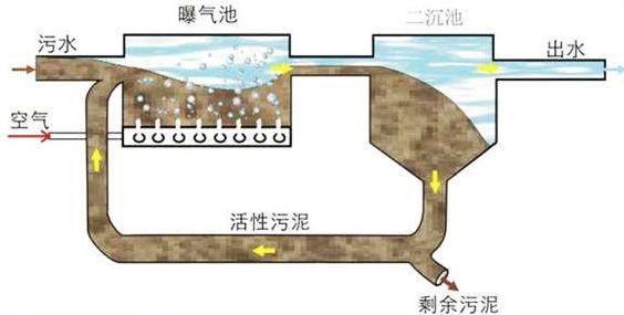 居民生活污水处理