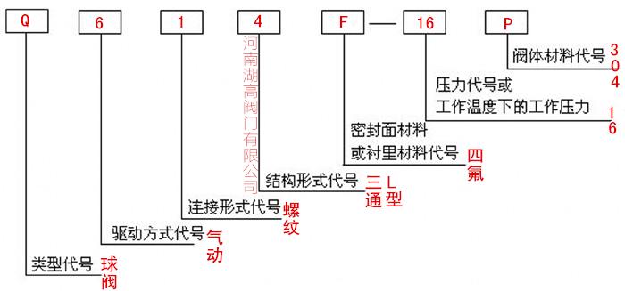 AT型气动三通内螺纹球阀型号说明湖高.jpg