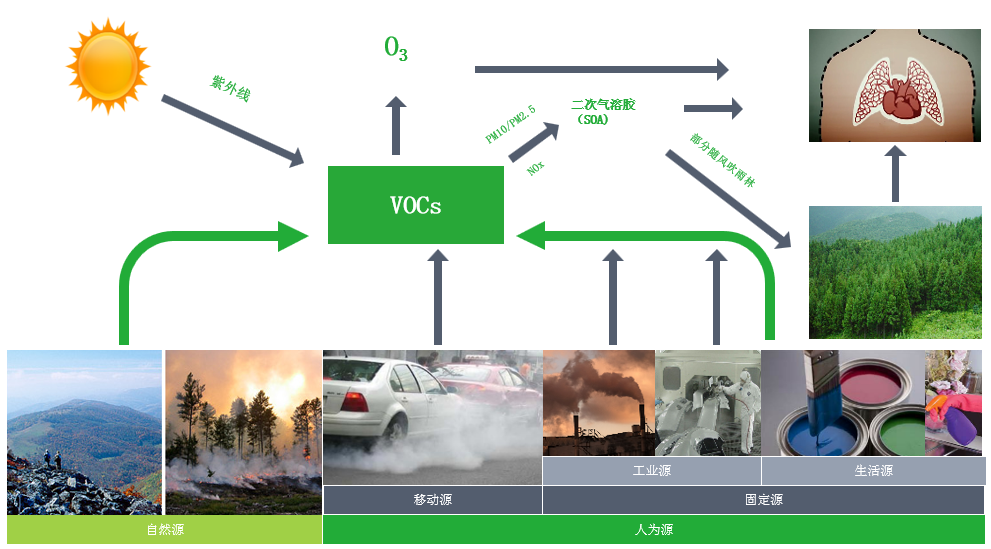 VOCs废气治理迫在眉睫,华世洁撬装转轮一体机废气净化设备首当其冲