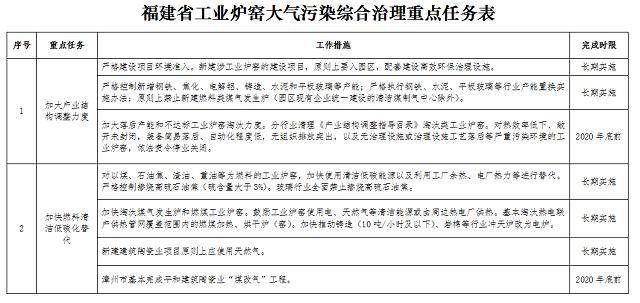 五部门联合出台《福建省工业炉窑