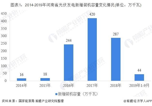 2019年河南省光伏发电行业发展现状 前三季度光伏